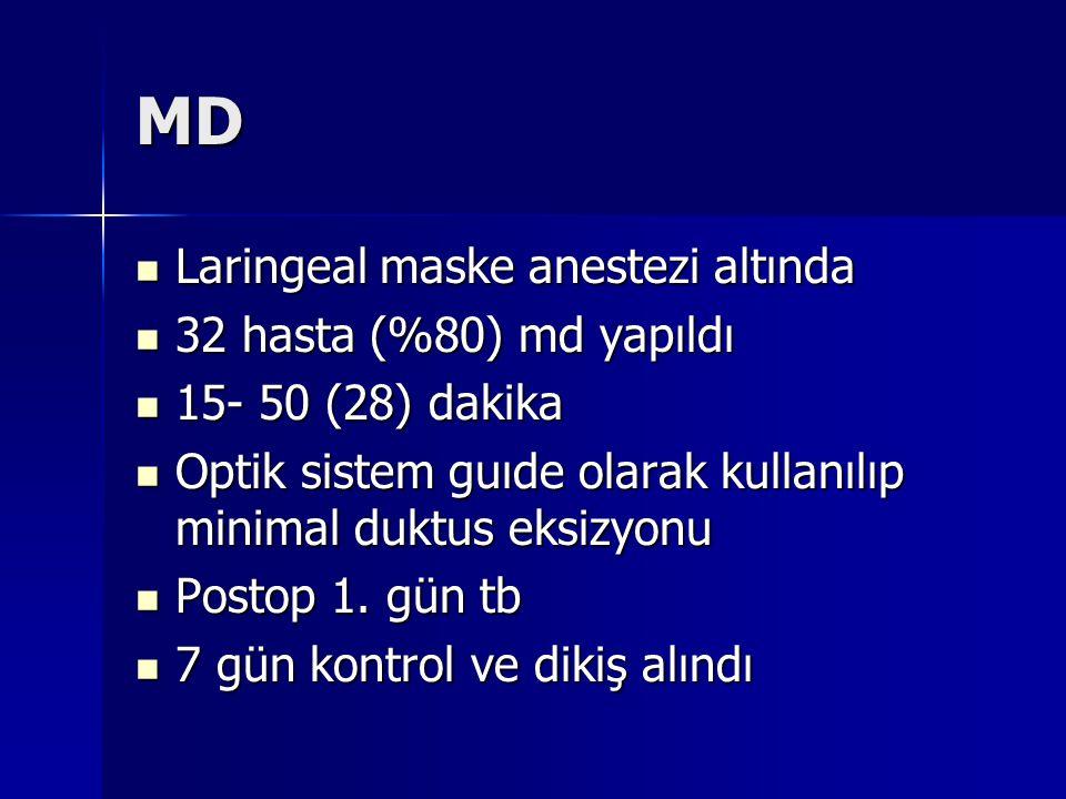 MD Laringeal maske anestezi altında Laringeal maske anestezi altında 32 hasta (%80) md yapıldı 32 hasta (%80) md yapıldı 15- 50 (28) dakika 15- 50 (28