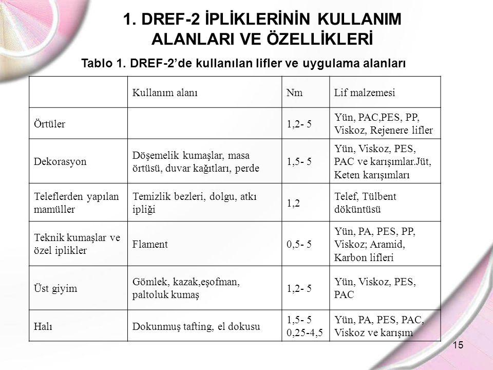 15 1.DREF-2 İPLİKLERİNİN KULLANIM ALANLARI VE ÖZELLİKLERİ Tablo 1. DREF-2'de kullanılan lifler ve uygulama alanları Kullanım alanıNmLif malzemesi Örtü