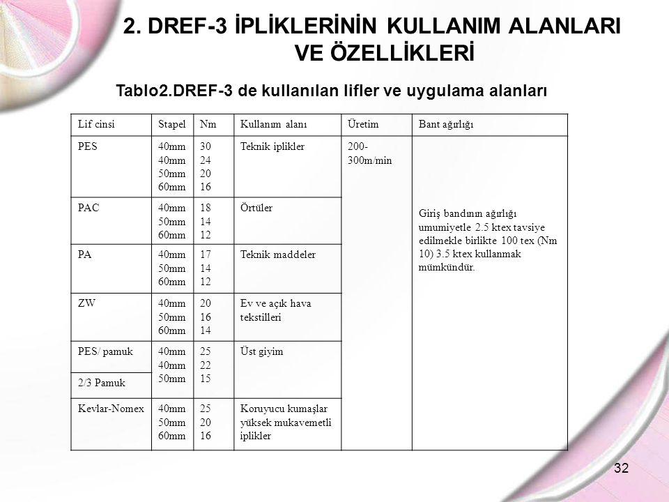 32 2. DREF-3 İPLİKLERİNİN KULLANIM ALANLARI VE ÖZELLİKLERİ Tablo2.DREF-3 de kullanılan lifler ve uygulama alanları Lif cinsiStapelNmKullanım alanıÜret