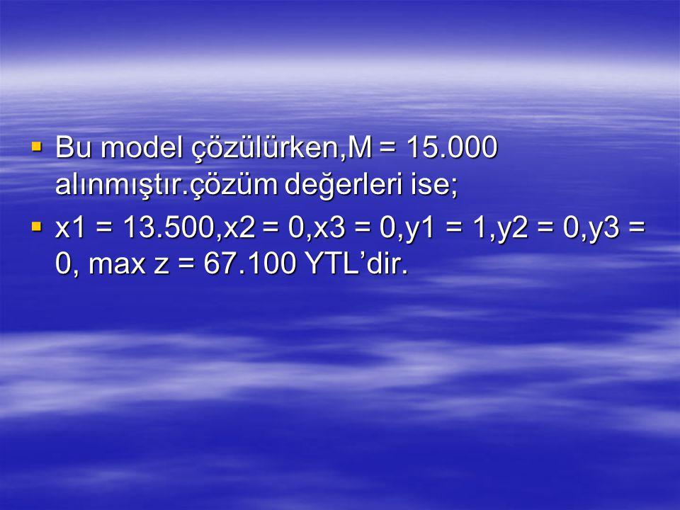  Bu model çözülürken,M = 15.000 alınmıştır.çözüm değerleri ise;  x1 = 13.500,x2 = 0,x3 = 0,y1 = 1,y2 = 0,y3 = 0, max z = 67.100 YTL'dir.