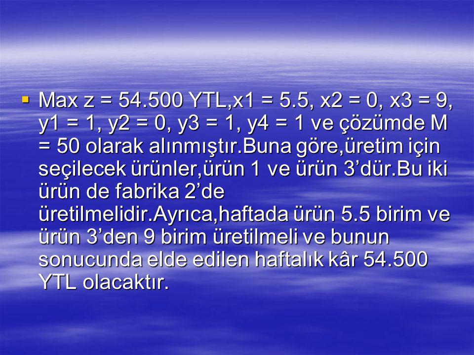  Max z = 54.500 YTL,x1 = 5.5, x2 = 0, x3 = 9, y1 = 1, y2 = 0, y3 = 1, y4 = 1 ve çözümde M = 50 olarak alınmıştır.Buna göre,üretim için seçilecek ürünler,ürün 1 ve ürün 3'dür.Bu iki ürün de fabrika 2'de üretilmelidir.Ayrıca,haftada ürün 5.5 birim ve ürün 3'den 9 birim üretilmeli ve bunun sonucunda elde edilen haftalık kâr 54.500 YTL olacaktır.