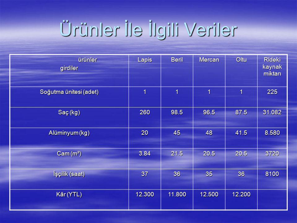 Ürünler İle İlgili Veriler ürünler ürünlergirdilerLapisBerilMercanOltu Rldeki kaynak miktarı Soğutma ünitesi (adet) 1111225 Saç (kg) 26098.596.587.531.082 Alüminyum (kg) 20454841.58.580 Cam (m²) 3.8421.520.520.53720 İşçilik (saat) 373635368100 Kâr (YTL) 12.30011.80012.50012.200