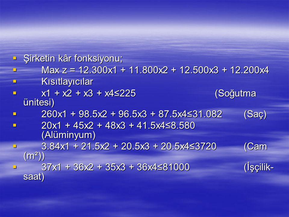  Şirketin kâr fonksiyonu;  Max z = 12.300x1 + 11.800x2 + 12.500x3 + 12.200x4  Kısıtlayıcılar  x1 + x2 + x3 + x4≤225(Soğutma ünitesi)  260x1 + 98.5x2 + 96.5x3 + 87.5x4≤31.082(Saç)  20x1 + 45x2 + 48x3 + 41.5x4≤8.580 (Alüminyum)  3.84x1 + 21.5x2 + 20.5x3 + 20.5x4≤3720(Cam (m²))  37x1 + 36x2 + 35x3 + 36x4≤81000(İşçilik- saat)