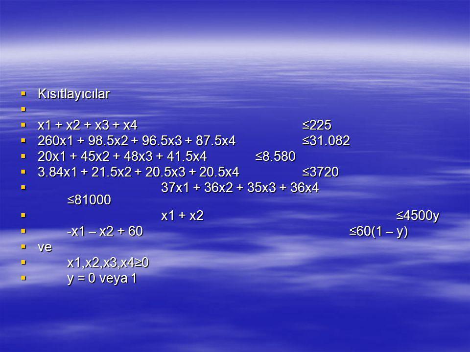  Kısıtlayıcılar   x1 + x2 + x3 + x4≤225  260x1 + 98.5x2 + 96.5x3 + 87.5x4≤31.082  20x1 + 45x2 + 48x3 + 41.5x4≤8.580  3.84x1 + 21.5x2 + 20.5x3 +