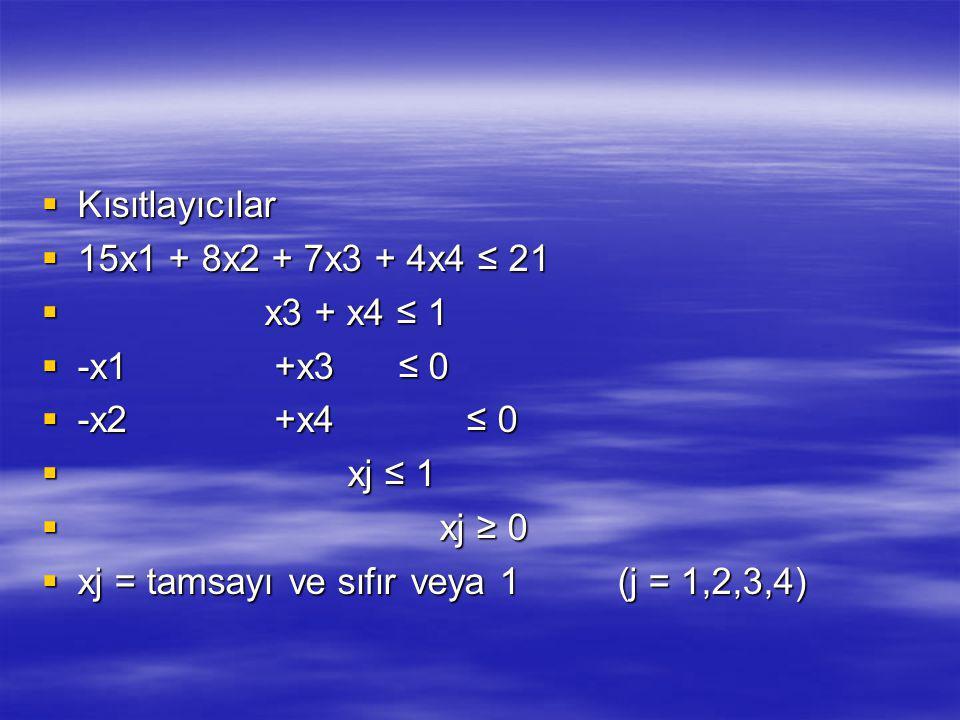  Kısıtlayıcılar  15x1 + 8x2 + 7x3 + 4x4 ≤ 21  x3 + x4 ≤ 1  -x1 +x3 ≤ 0  -x2 +x4 ≤ 0  xj ≤ 1  xj ≥ 0  xj = tamsayı ve sıfır veya 1(j = 1,2,3,4)