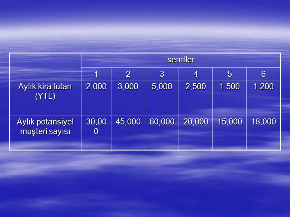 semtler 123456 Aylık kira tutarı (YTL) 2,0003,0005,0002,5001,5001,200 Aylık potansiyel müşteri sayısı 30,00 0 45,00060,00020,00015,00018,000