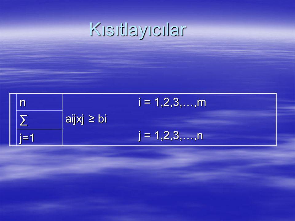 Kısıtlayıcılar n i = 1,2,3,…,m i = 1,2,3,…,m aijxj ≥ bi j = 1,2,3,…,n j = 1,2,3,…,n ∑ j=1