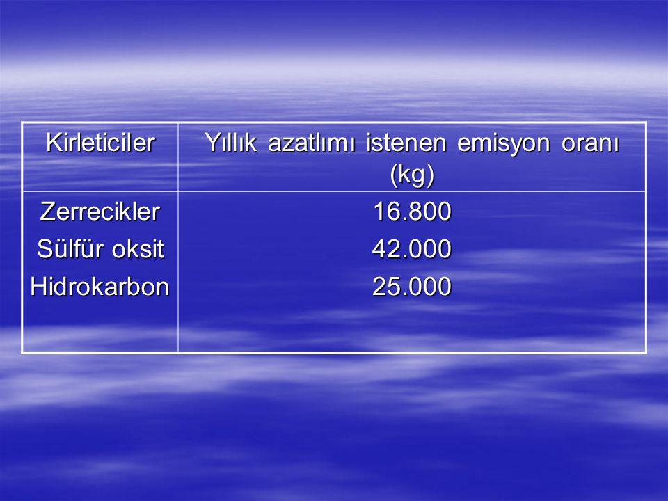 Kirleticiler Yıllık azatlımı istenen emisyon oranı (kg) Zerrecikler Sülfür oksit Hidrokarbon16.80042.00025.000