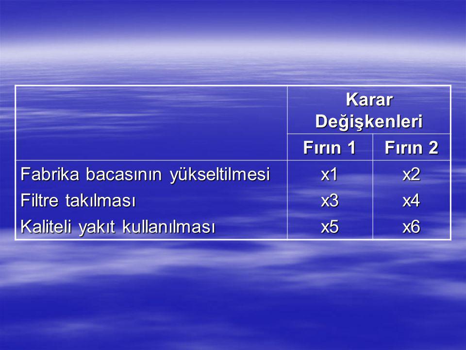 Karar Değişkenleri Fırın 1 Fırın 2 Fabrika bacasının yükseltilmesi Filtre takılması Kaliteli yakıt kullanılması x1x3x5x2x4x6