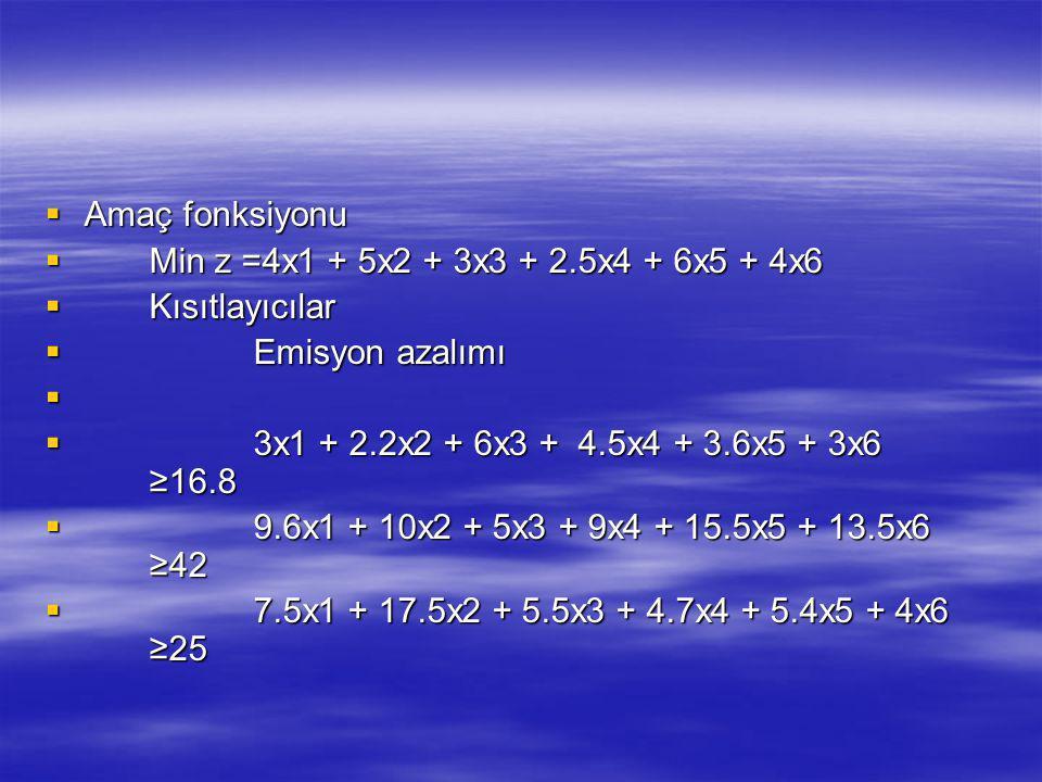  Amaç fonksiyonu  Min z =4x1 + 5x2 + 3x3 + 2.5x4 + 6x5 + 4x6  Kısıtlayıcılar  Emisyon azalımı   3x1 + 2.2x2 + 6x3 + 4.5x4 + 3.6x5 + 3x6 ≥16.8 