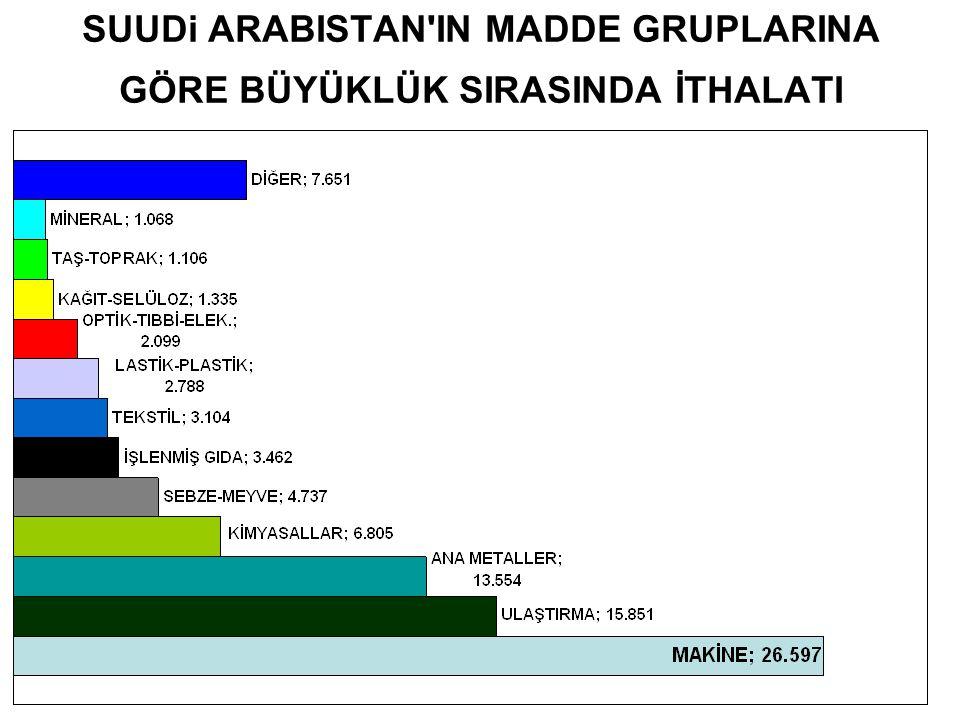 SUUDi ARABISTAN'IN MADDE GRUPLARINA GÖRE BÜYÜKLÜK SIRASINDA İTHALATI
