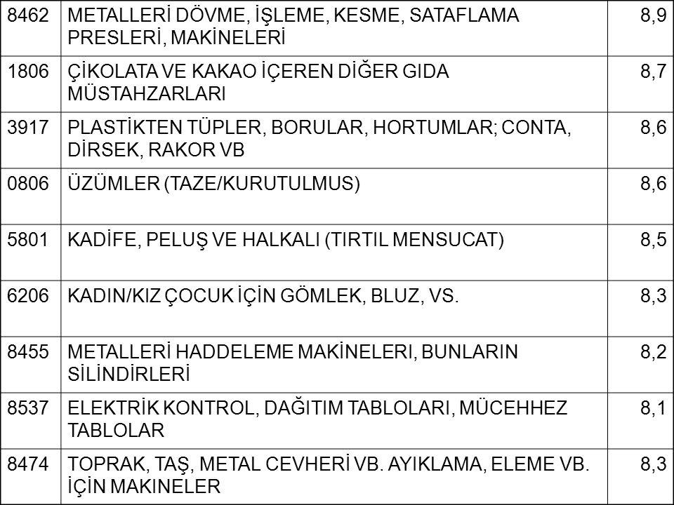 8462METALLERİ DÖVME, İŞLEME, KESME, SATAFLAMA PRESLERİ, MAKİNELERİ 8,9 1806ÇİKOLATA VE KAKAO İÇEREN DİĞER GIDA MÜSTAHZARLARI 8,7 3917PLASTİKTEN TÜPLER
