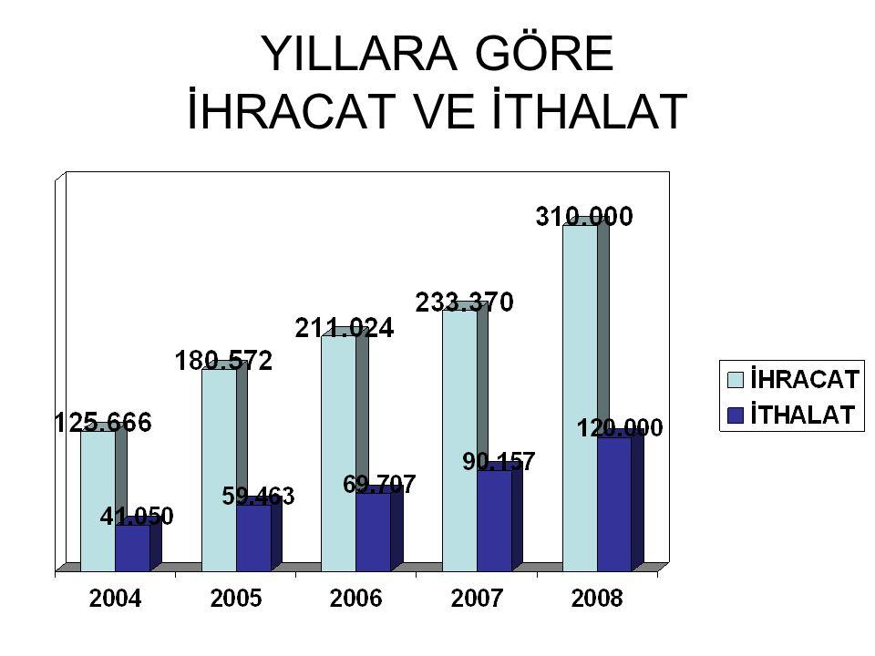 8516ELEKTRİKLİ SU ISITICILARI, ELEKTROTERMİK CİHAZLAR (ŞOFBENLER) 14,6 8415KLİMA CİHAZLARI-VANTİLATÖRLÜ, ISI, NEM DEĞİŞTİRME TERTİBATLI 12,6 5402SENTETİK LİF İPLİĞİ (DİKİŞ İPLİĞİ HARİÇ) (TOPTAN)12,1 8716TAŞITLAR İÇİN RÖMORKLAR, YARI RÖMORKLAR VB.