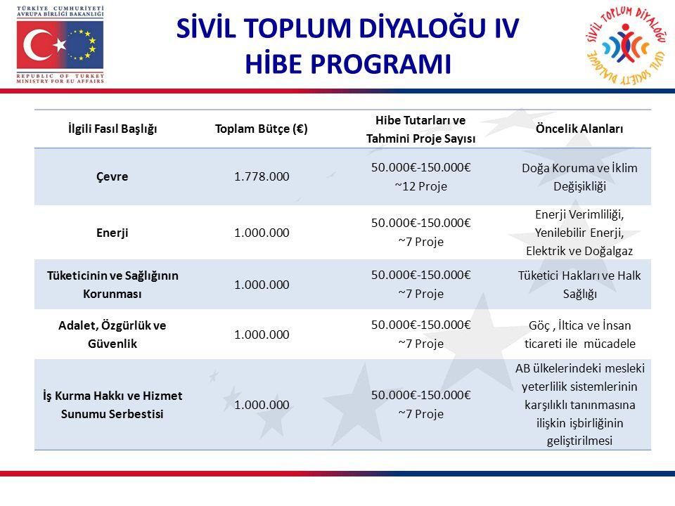 SİVİL TOPLUM DİYALOĞU IV HİBE PROGRAMI İlgili Fasıl BaşlığıToplam Bütçe (€) Hibe Tutarları ve Tahmini Proje Sayısı Öncelik Alanları Çevre1.778.000 50.