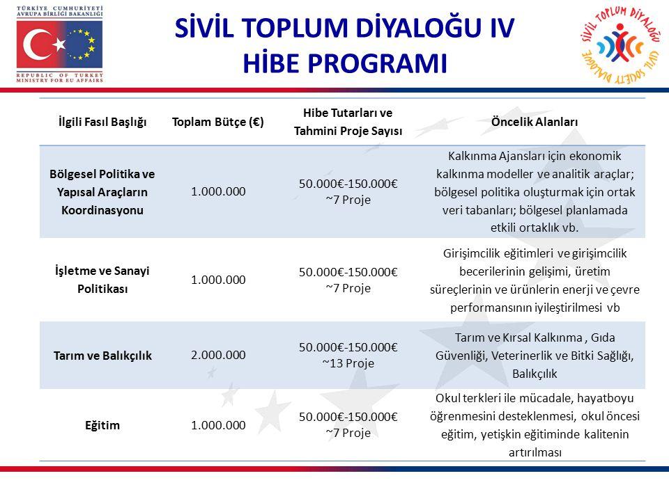 İlgili Fasıl BaşlığıToplam Bütçe (€) Hibe Tutarları ve Tahmini Proje Sayısı Öncelik Alanları Bölgesel Politika ve Yapısal Araçların Koordinasyonu 1.00