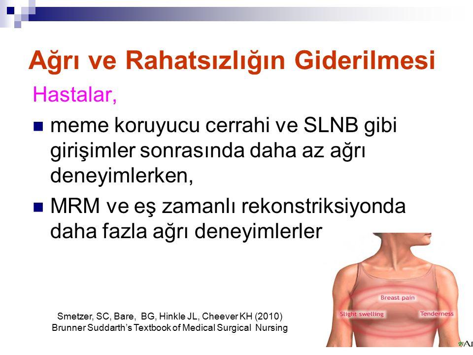 Ağrı ve Rahatsızlığın Giderilmesi Hastalar, meme koruyucu cerrahi ve SLNB gibi girişimler sonrasında daha az ağrı deneyimlerken, MRM ve eş zamanlı rekonstriksiyonda daha fazla ağrı deneyimlerler.