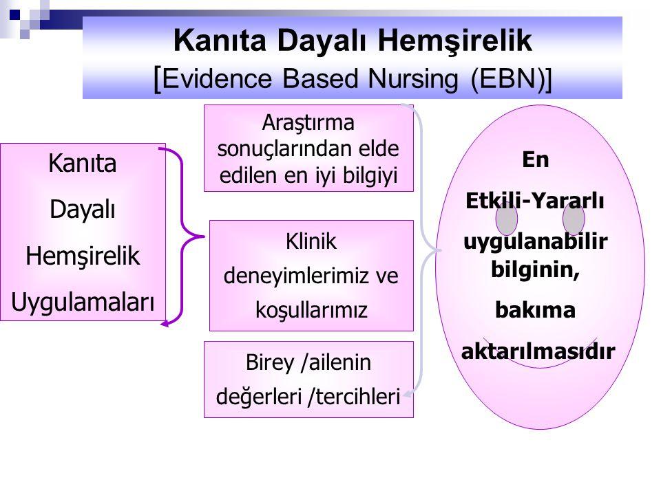 En Etkili-Yararlı uygulanabilir bilginin, bakıma aktarılmasıdır Kanıta Dayalı Hemşirelik Uygulamaları Araştırma sonuçlarından elde edilen en iyi bilgiyi Klinik deneyimlerimiz ve koşullarımız Birey /ailenin değerleri /tercihleri Kanıta Dayalı Hemşirelik [ Evidence Based Nursing (EBN)]