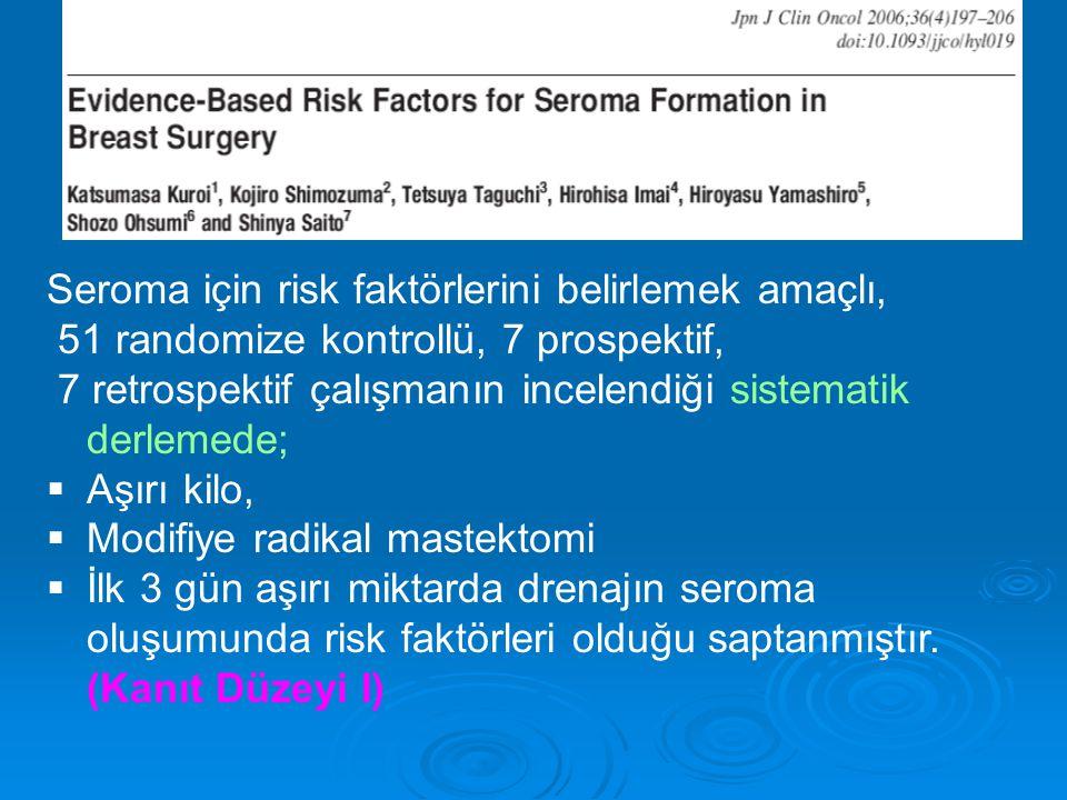 Seroma için risk faktörlerini belirlemek amaçlı, 51 randomize kontrollü, 7 prospektif, 7 retrospektif çalışmanın incelendiği sistematik derlemede;  Aşırı kilo,  Modifiye radikal mastektomi  İlk 3 gün aşırı miktarda drenajın seroma oluşumunda risk faktörleri olduğu saptanmıştır.