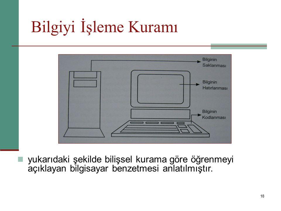 18 yukarıdaki şekilde bilişsel kurama göre öğrenmeyi açıklayan bilgisayar benzetmesi anlatılmıştır.
