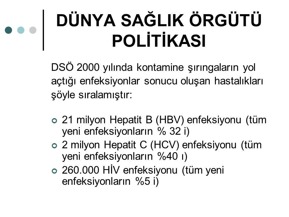 DÜNYA SAĞLIK ÖRGÜTÜ POLİTİKASI DSÖ 2000 yılında kontamine şırıngaların yol açtığı enfeksiyonlar sonucu oluşan hastalıkları şöyle sıralamıştır: 21 milyon Hepatit B (HBV) enfeksiyonu (tüm yeni enfeksiyonların % 32 i) 2 milyon Hepatit C (HCV) enfeksiyonu (tüm yeni enfeksiyonların %40 ı) 260.000 HİV enfeksiyonu (tüm yeni enfeksiyonların %5 i)