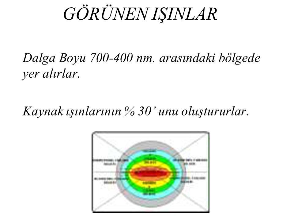 GÖRÜNEN IŞINLAR Dalga Boyu 700-400 nm. arasındaki bölgede yer alırlar. Kaynak ışınlarının % 30' unu oluştururlar.