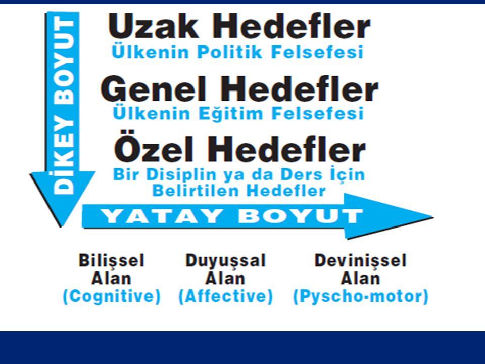 Türk Milli Eğitiminin Genel Amaçları 1973 tarihli 1739 sayılı Temel Eğitim Kanunu'nda belirtilmiştir. Eğitimde hedefler dikey hedefler ve yatay hedefl