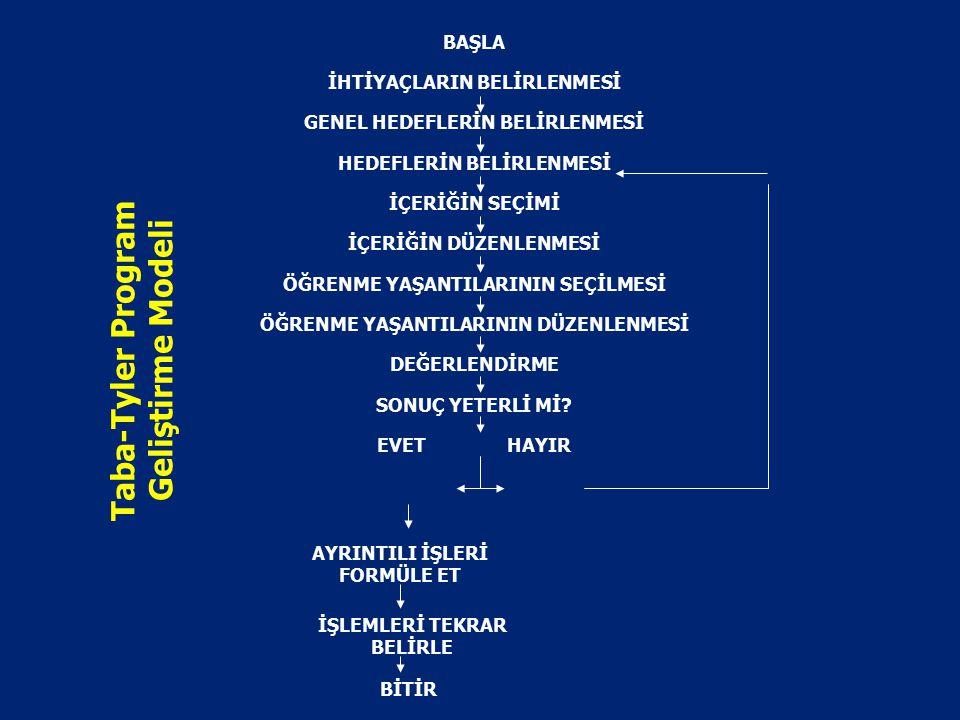 TABA-TYLER MODELİ Taba-Tyler program geliştirme modellerinin ortak yönlerini ele alarak geliştirilen ve rasyonel planlama modelidir. !!! Türkiye'deki