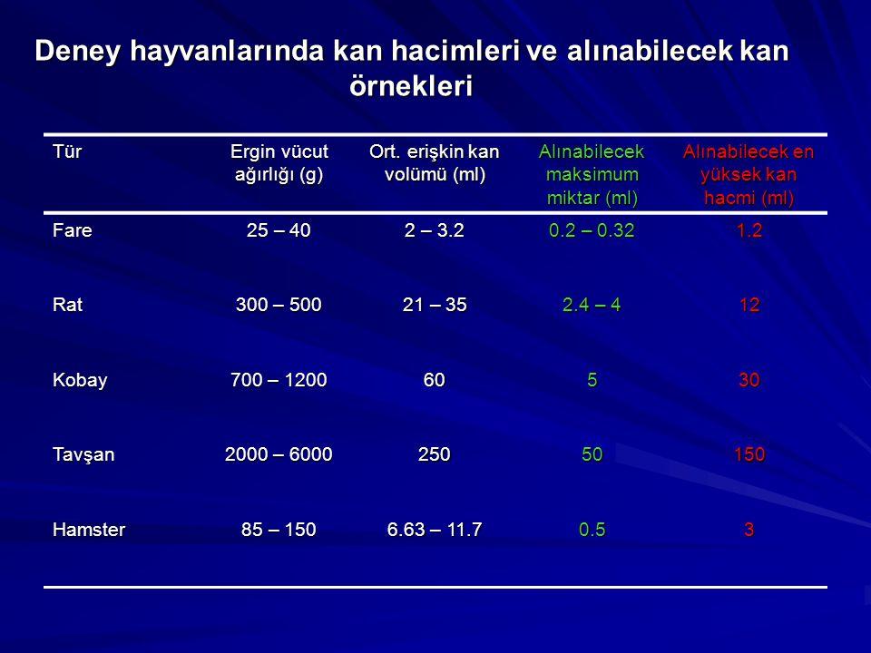 Deney hayvanlarında kan hacimleri ve alınabilecek kan örnekleri Tür Ergin vücut ağırlığı (g) Ort. erişkin kan volümü (ml) Alınabilecek maksimum miktar