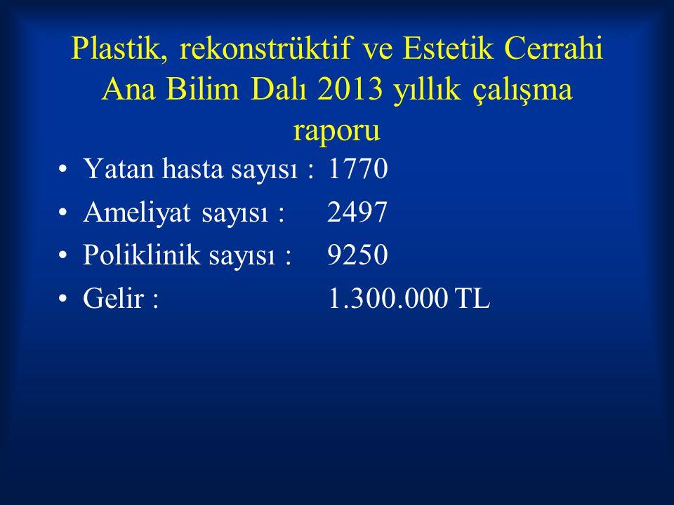 Plastik, rekonstrüktif ve Estetik Cerrahi Ana Bilim Dalı 2013 yıllık çalışma raporu Yatan hasta sayısı : 1770 Ameliyat sayısı :2497 Poliklinik sayısı