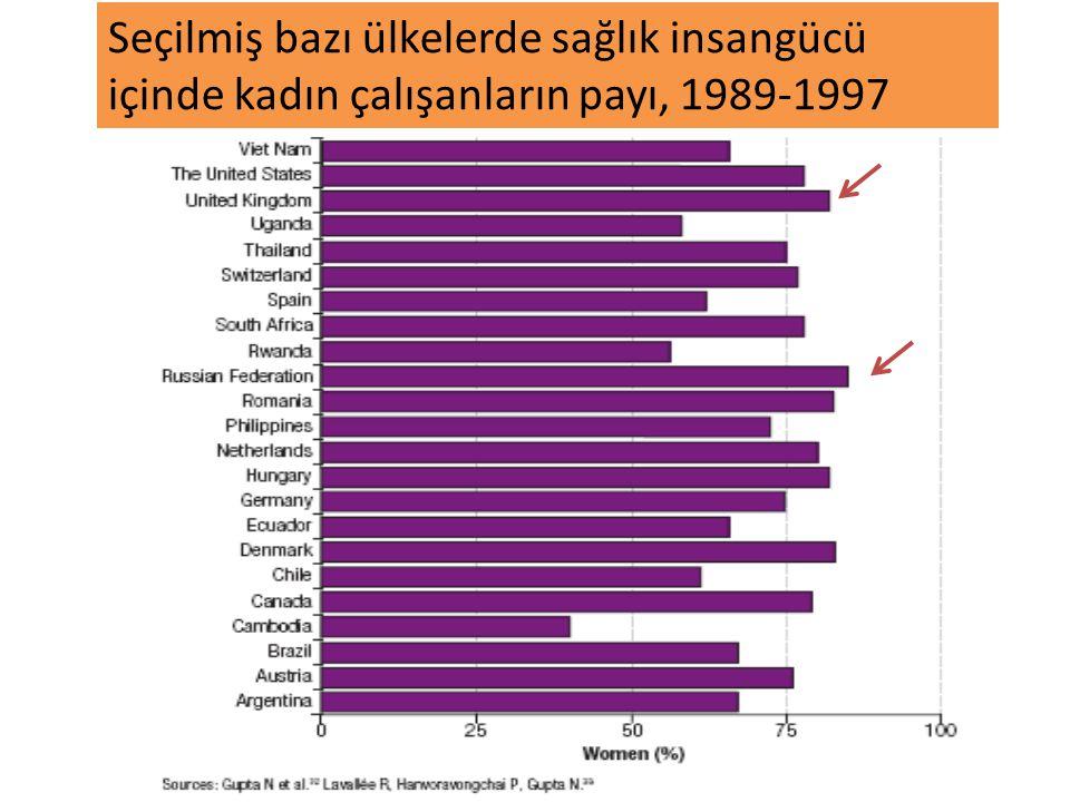 Seçilmiş bazı ülkelerde sağlık insangücü içinde kadın çalışanların payı, 1989-1997