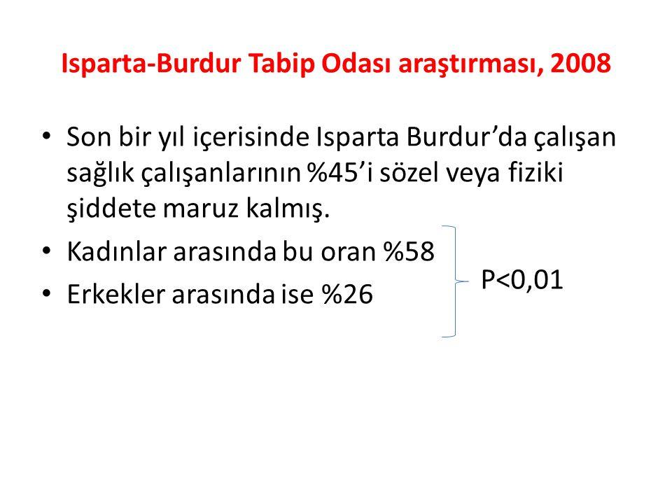 Isparta-Burdur Tabip Odası araştırması, 2008 Son bir yıl içerisinde Isparta Burdur'da çalışan sağlık çalışanlarının %45'i sözel veya fiziki şiddete maruz kalmış.