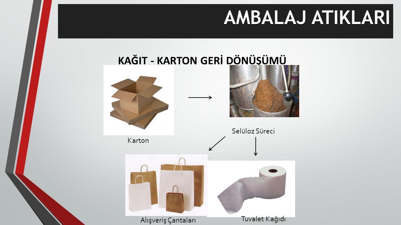 KAĞIT - KARTON GERİ DÖNÜŞÜMÜ Karton Selüloz Süreci Alışveriş Çantaları Tuvalet Kağıdı AMBALAJ ATIKLARI