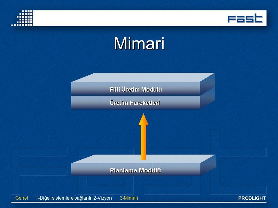PRODLIGHT Mimari Planlama Modülü Üretim Hareketleri Fiili Üretim Modülü Genel1-Diğer sistemlere bağlantı2-Vizyon3-Mimari