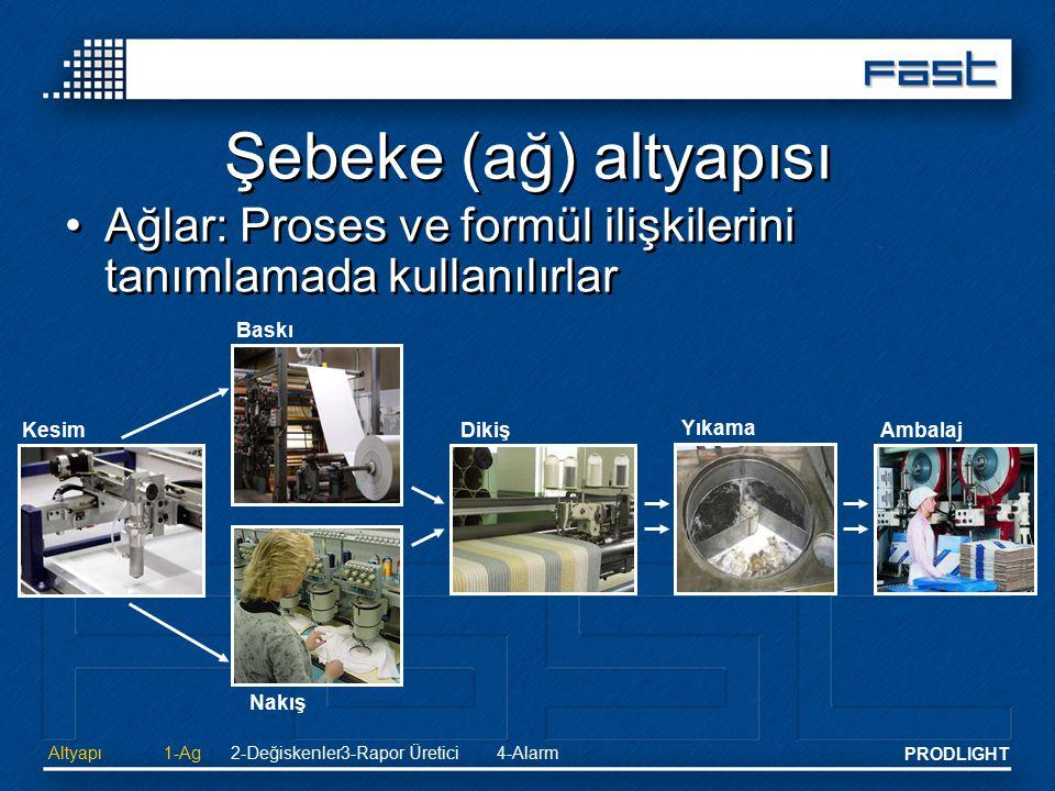 PRODLIGHT Şebeke (ağ) altyapısı Ağlar: Proses ve formül ilişkilerini tanımlamada kullanılırlar Altyapı2-Değiskenler 3-Rapor Üretici4-Alarm1-Ag Kesim B