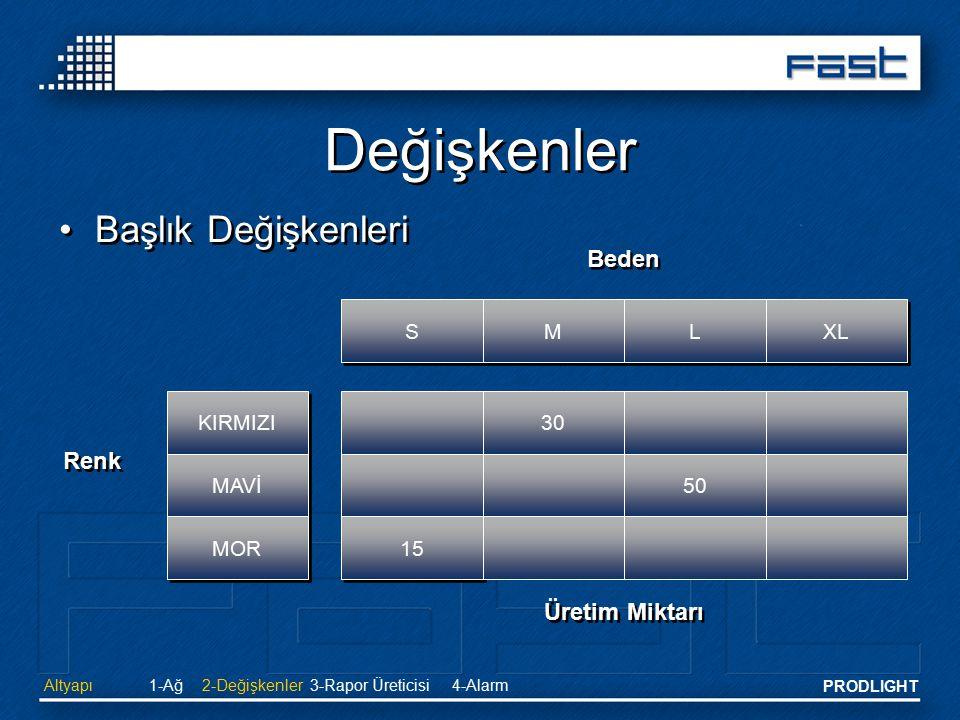 PRODLIGHT Değişkenler Başlık Değişkenleri S S M M L L XL Beden Renk 30 50 15 Üretim Miktarı Altyapı2-Değişkenler 3-Rapor Üreticisi4-Alarm1-Ağ KIRMIZI
