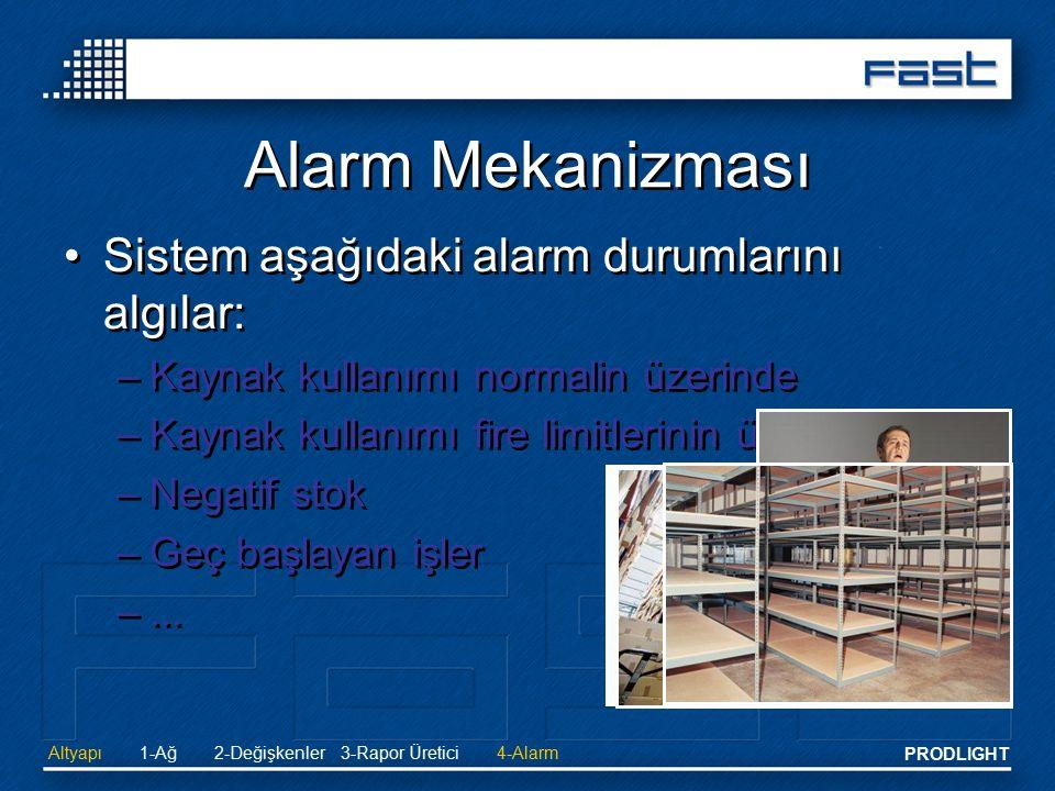 PRODLIGHT Alarm Mekanizması Sistem aşağıdaki alarm durumlarını algılar: –Kaynak kullanımı normalin üzerinde –Kaynak kullanımı fire limitlerinin üzerin