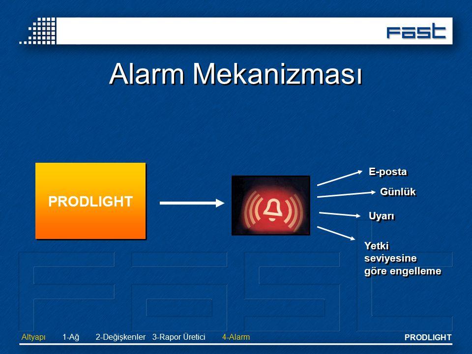 PRODLIGHT Alarm Mekanizması PRODLIGHT E-posta Günlük Uyarı Yetki seviyesine göre engelleme Altyapı2-Değişkenler 3-Rapor Üretici4-Alarm1-Ağ
