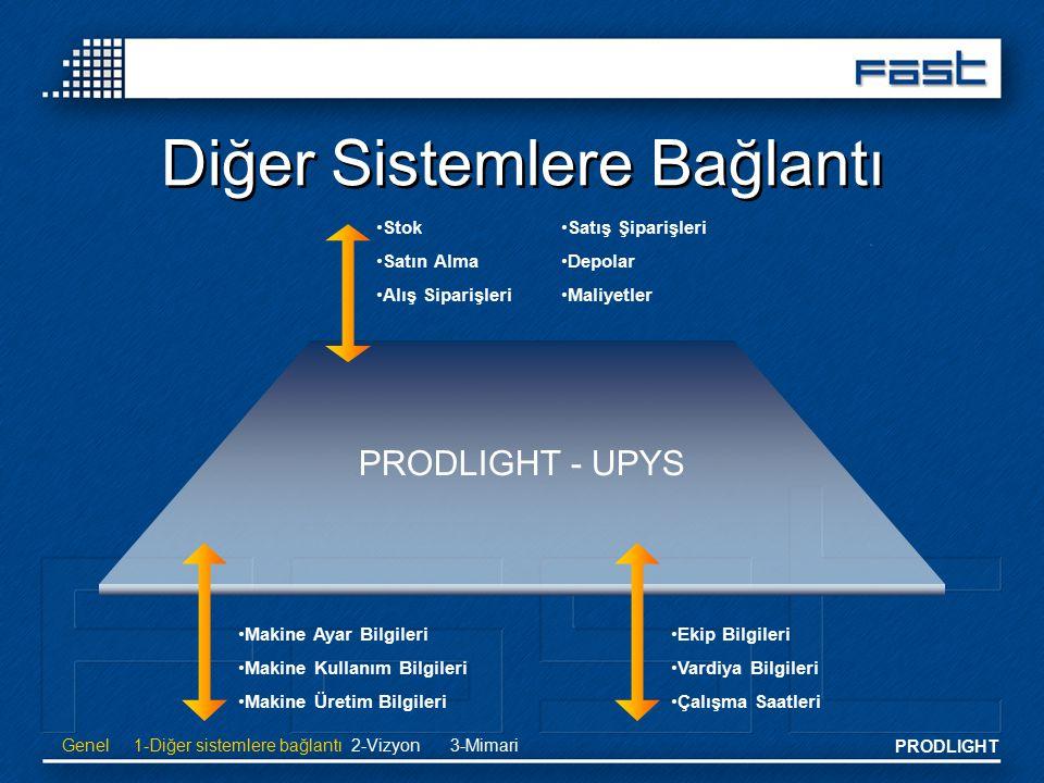 PRODLIGHT Diğer Sistemlere Bağlantı PRODLIGHT - UPYS Stok Satın Alma Alış Siparişleri Makine Ayar Bilgileri Makine Kullanım Bilgileri Makine Üretim Bi
