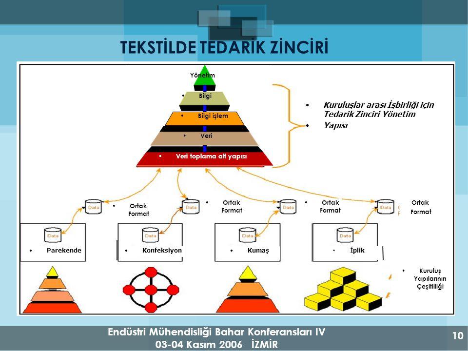 Endüstri Mühendisliği Bahar Konferansları IV 03-04 Kasım 2006 İZMİR 10 TEKSTİLDE TEDARİK ZİNCİRİ ParekendeKonfeksiyonKumaş İ plik Ortak Format Kuruluşlar arası İşbirliği için Tedarik Zinciri Yönetim Yapısı Kuruluş Yapılarının Çeşitliliği Yönetim Bilgi Bilgi işlem Veri Veri toplama alt yapısı Ortak Format Ortak Format