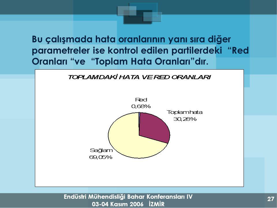 Endüstri Mühendisliği Bahar Konferansları IV 03-04 Kasım 2006 İZMİR 27 Bu çalışmada hata oranlarının yanı sıra diğer parametreler ise kontrol edilen partilerdeki Red Oranları ve Toplam Hata Oranları dır.