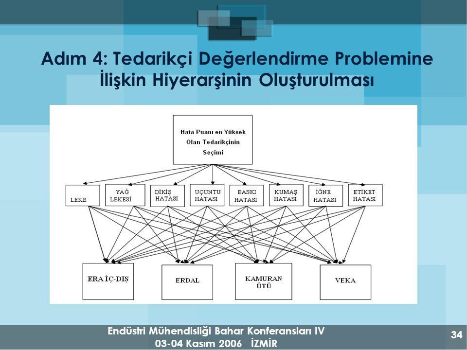 Endüstri Mühendisliği Bahar Konferansları IV 03-04 Kasım 2006 İZMİR 34 Adım 4: Tedarikçi Değerlendirme Problemine İlişkin Hiyerarşinin Oluşturulması
