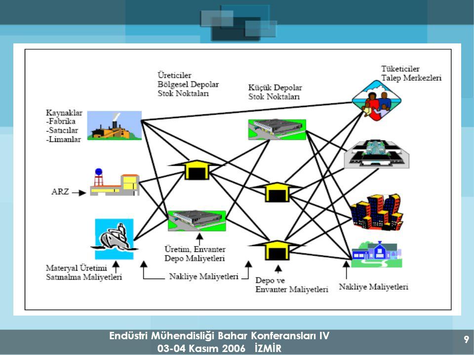 Endüstri Mühendisliği Bahar Konferansları IV 03-04 Kasım 2006 İZMİR 9