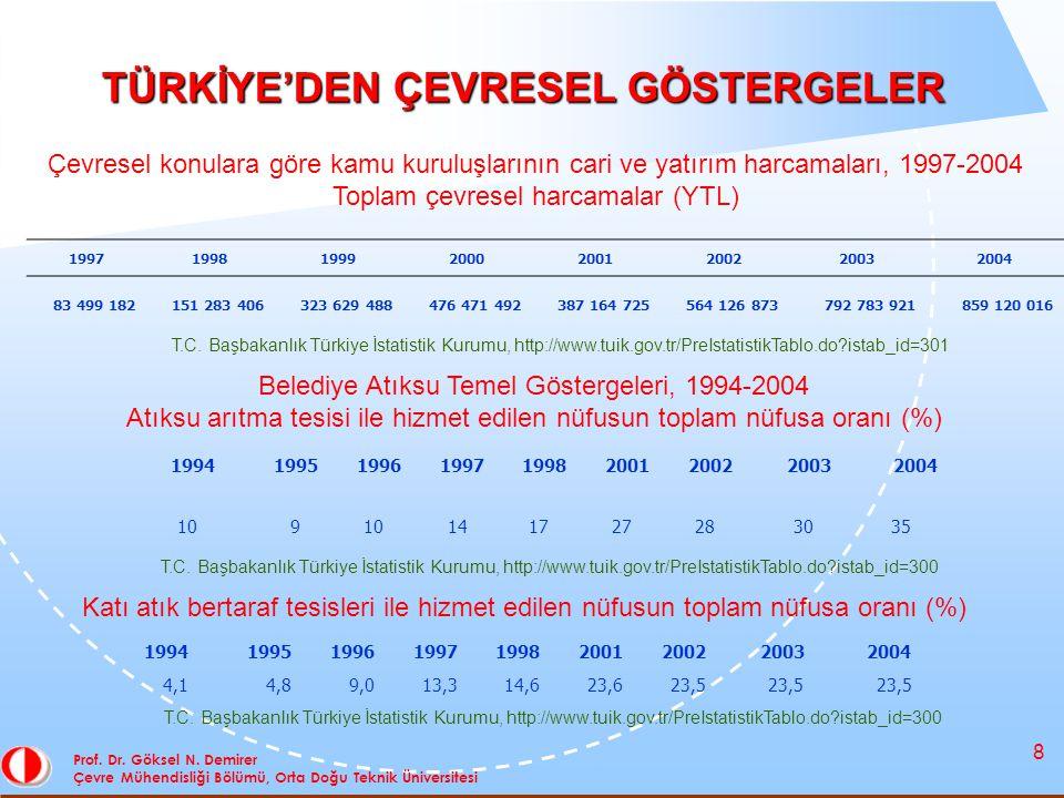 39 TEŞEKKÜRLER Prof.Dr. Göksel N.