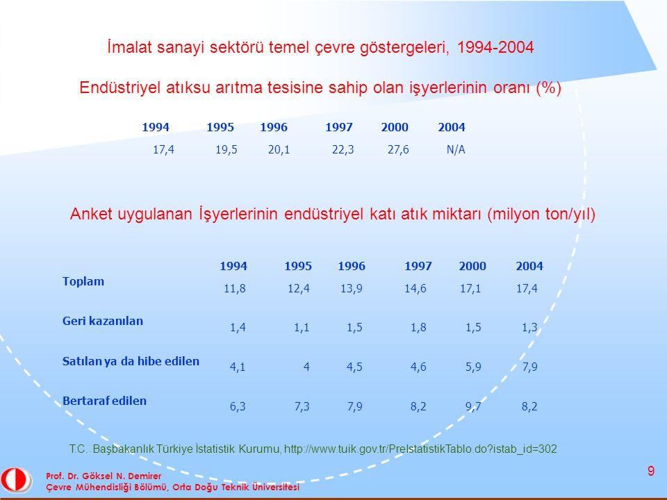 9 Prof. Dr. Göksel N. Demirer Çevre Mühendisliği Bölümü, Orta Doğu Teknik Üniversitesi İmalat sanayi sektörü temel çevre göstergeleri, 1994-2004 Endüs