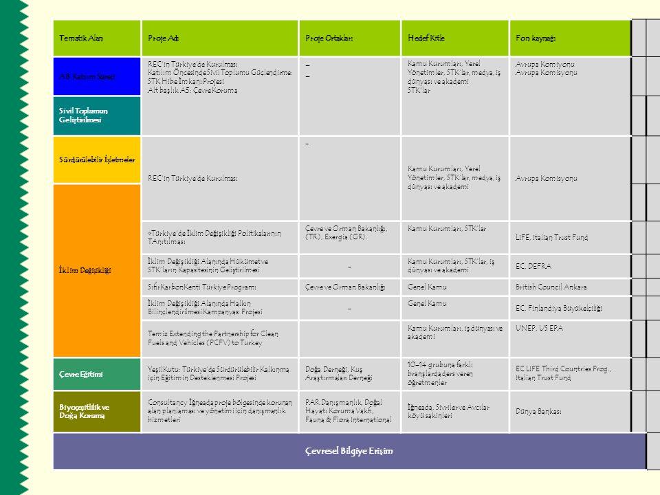 Sürdürülebilir İşletmeler Avrupa Çevre Ödülleri 2006 Ulusal ölçekte kazananlar aşağıdaki gibidir: Yönetim Kategorisi: 1.