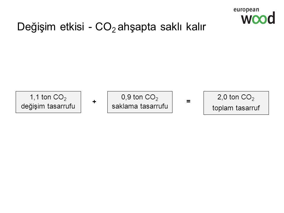Değişim etkisi - CO 2 ahşapta saklı kalır 2,0 ton CO 2 toplam tasarruf 1,1 ton CO 2 değişim tasarrufu + 0,9 ton CO 2 saklama tasarrufu =