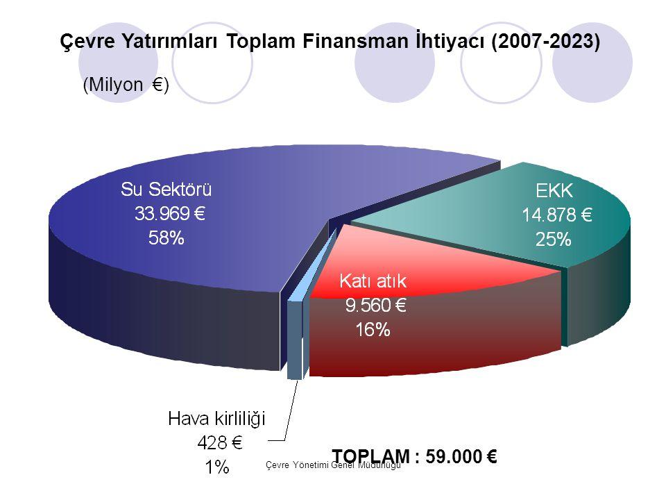 Çevre Yönetimi Genel Müdürlüğü Çevre Yatırımları Toplam Finansman İhtiyacı (2007-2023) (Milyon €) TOPLAM : 59.000 €