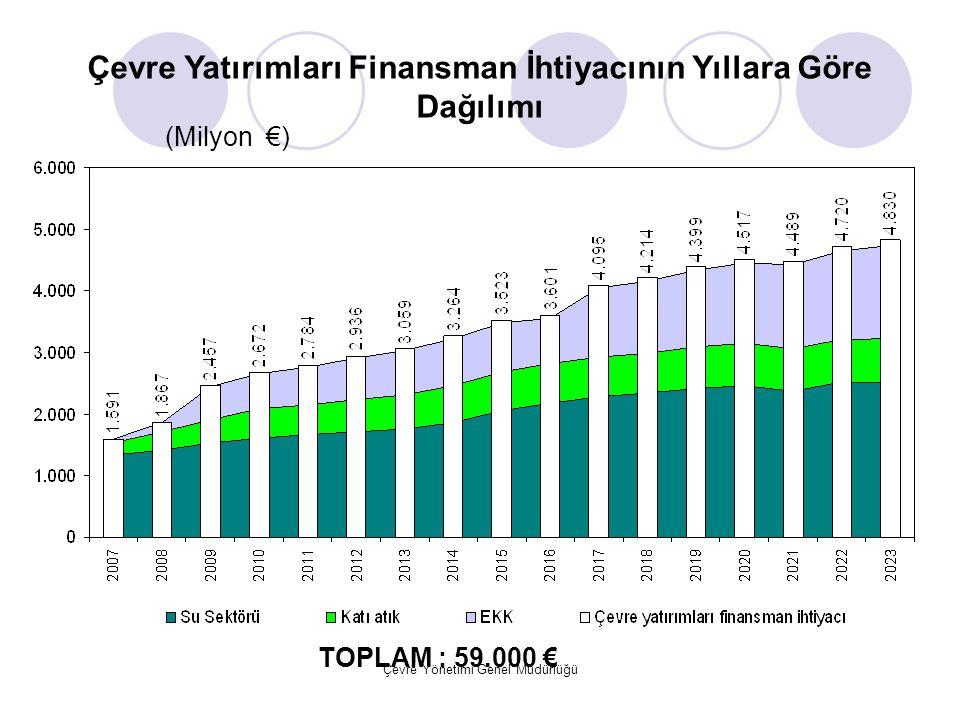 Çevre Yönetimi Genel Müdürlüğü (Milyon €) TOPLAM : 59.000 € Çevre Yatırımları Finansman İhtiyacının Yıllara Göre Dağılımı