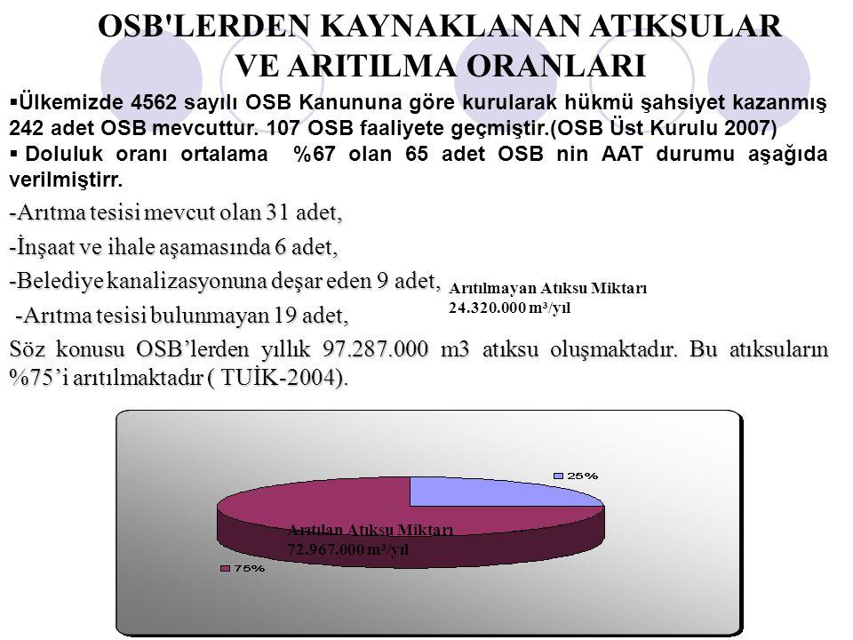 Çevre Yönetimi Genel Müdürlüğü OSB'LERDEN KAYNAKLANAN ATIKSULAR VE ARITILMA ORANLARI Arıtılan Atıksu Miktarı 72.967.000 m³/yıl Arıtılmayan Atıksu Mikt