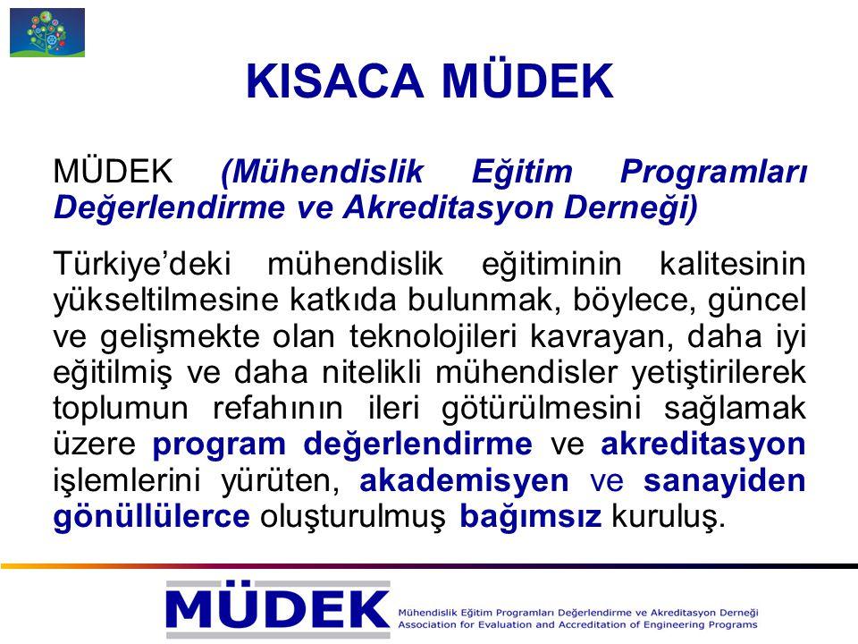 KISACA MÜDEK MÜDEK (Mühendislik Eğitim Programları Değerlendirme ve Akreditasyon Derneği) Türkiye'deki mühendislik eğitiminin kalitesinin yükseltilmes